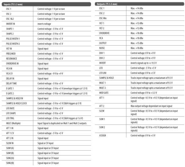 Behringer Neutron Inputs & Outputs, Bild: Behringer