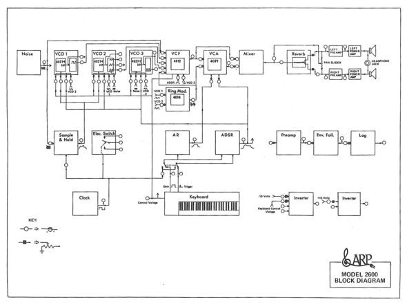 ARO 2600 Block Diagram