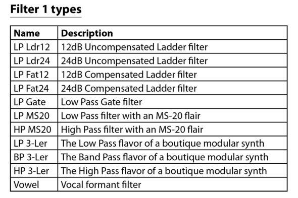 Hydrasynth Filter 1 Types