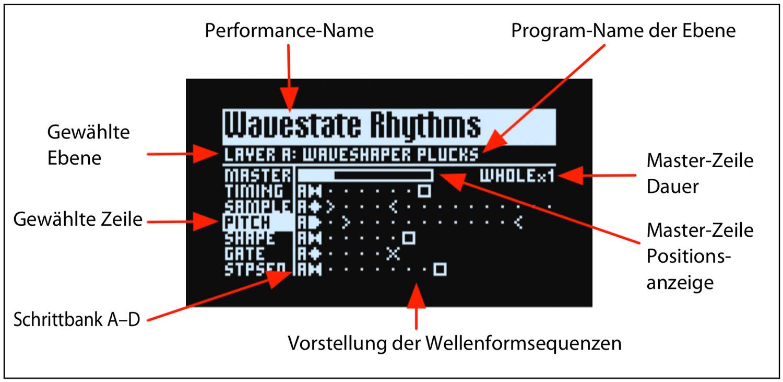 Korg wavestate Test: Darstellung Der Lanes Im Display