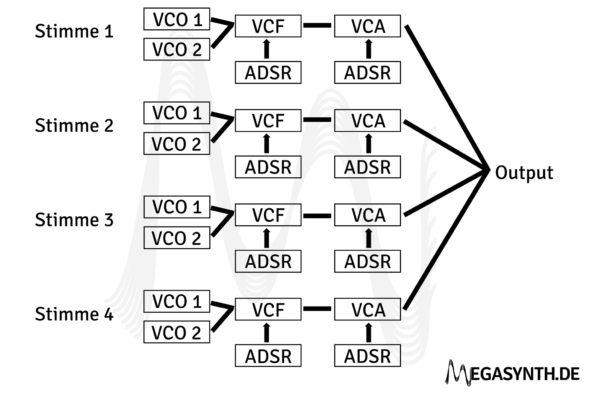 Aufbau eines vierstimmig polyphonen Synthesizers