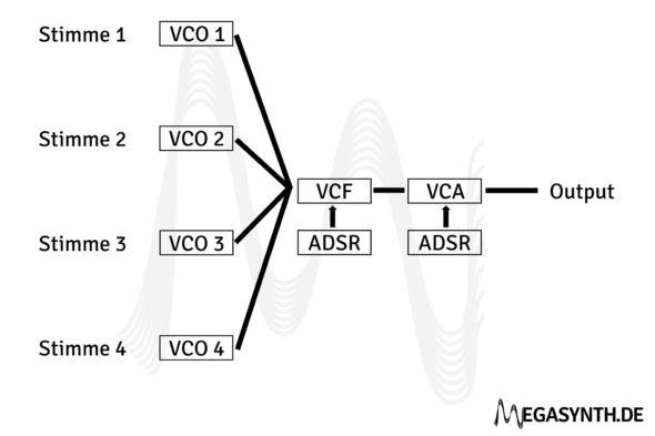 Aufbau eines vierstimmig paraphonen Synthesizers